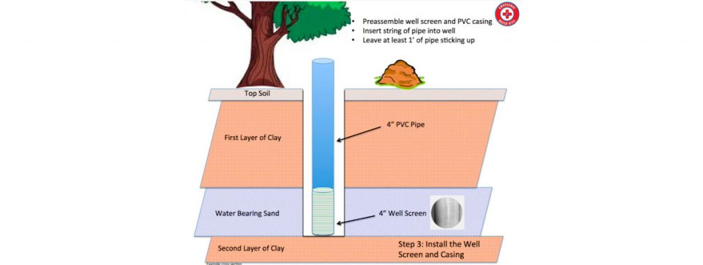 Protect Excavated Walls and Install Filter